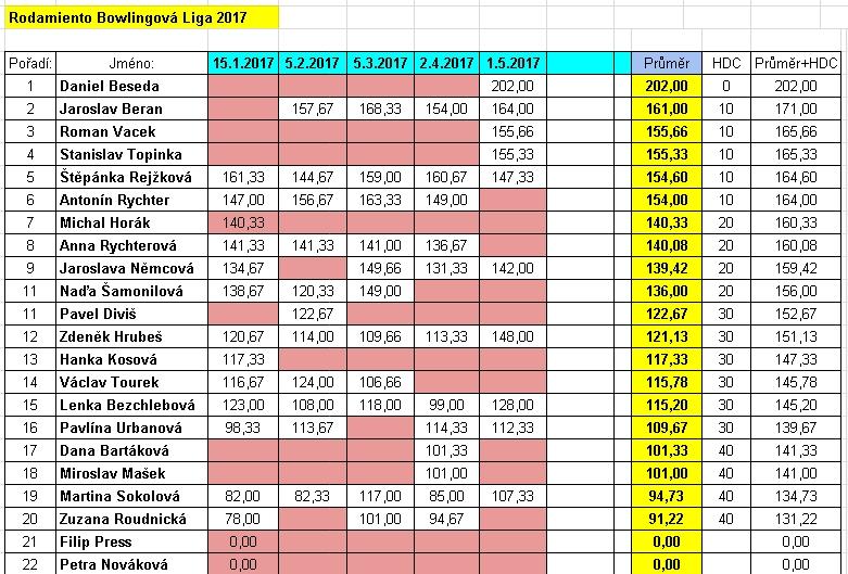 2017-05-01-tabulka-RBL-prubezna
