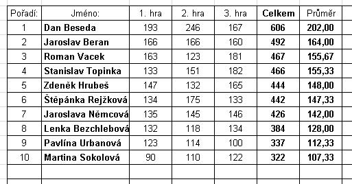2017-05-01-tabulka-RBL