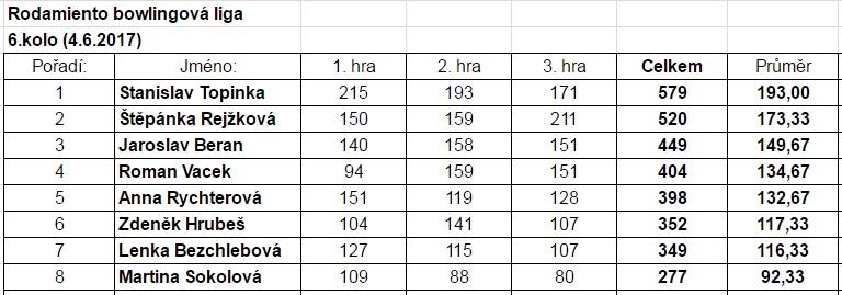 2017-06-04-rbl-tabulka