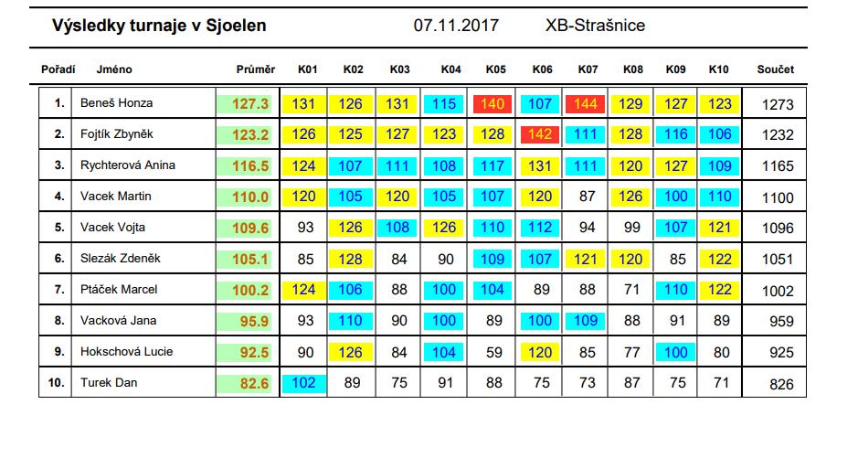 2017-11-07-Sjoelen-Xbowling-Strasnice-Rodamiento