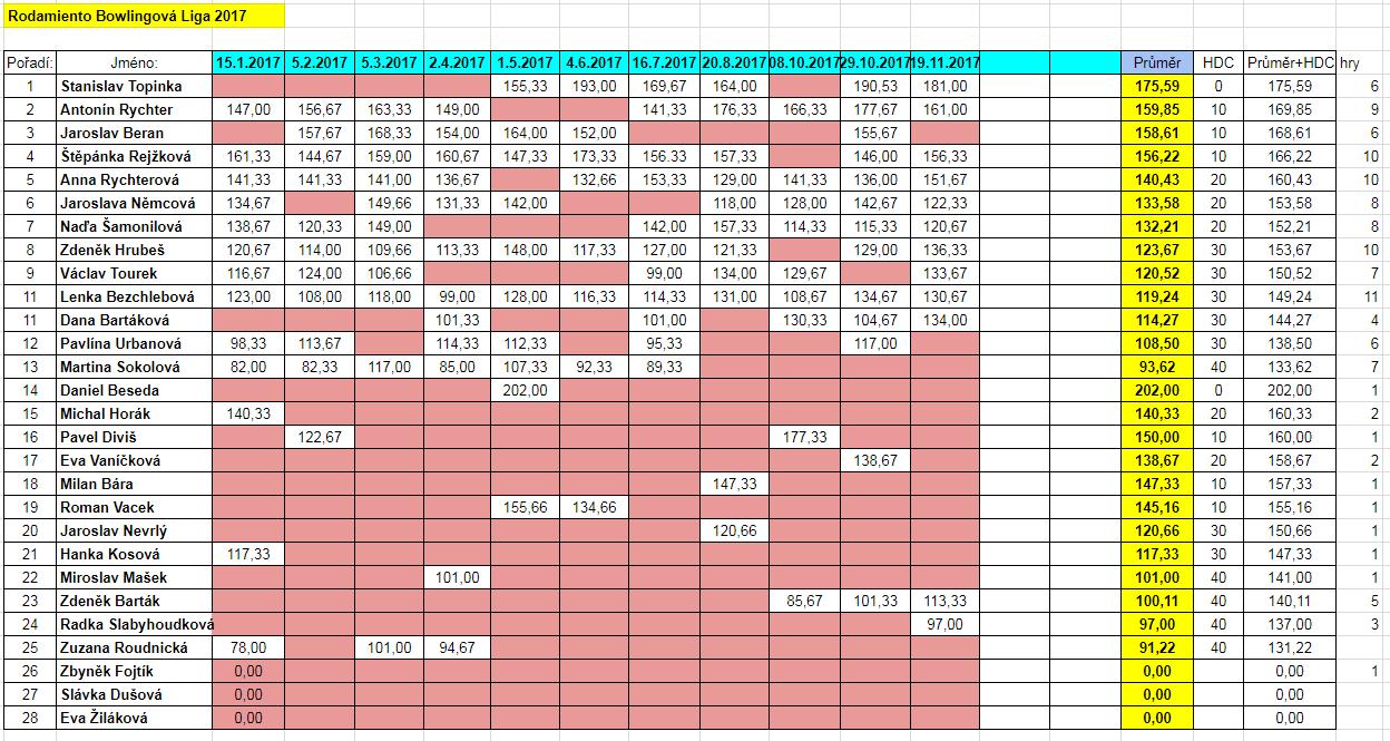 2017-11-19-RBL-prubezna-tabulka
